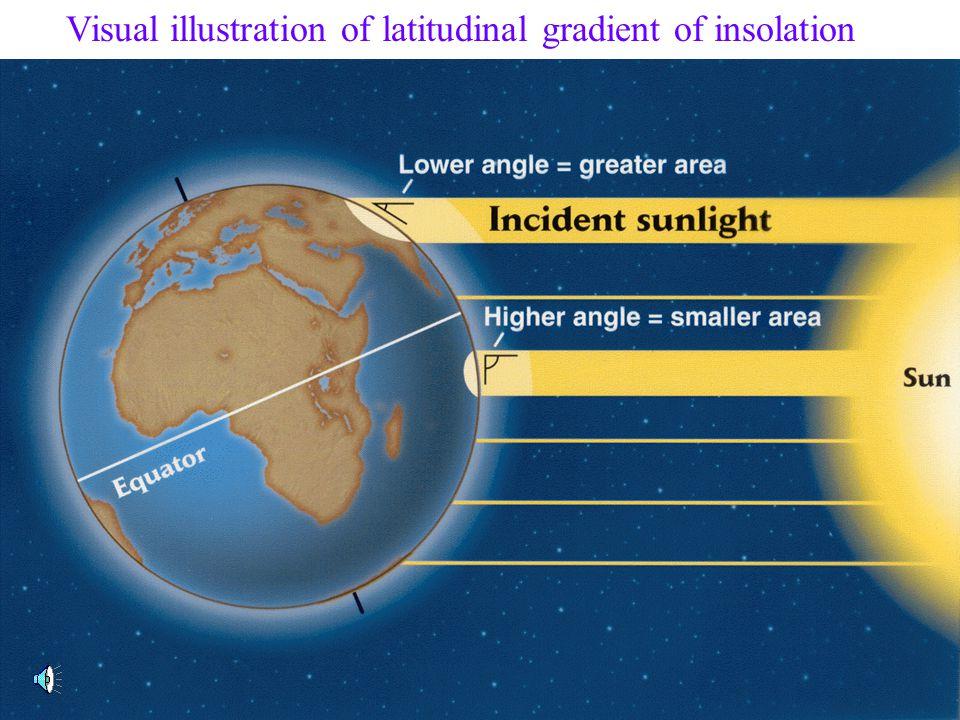 Visual illustration of latitudinal gradient of insolation