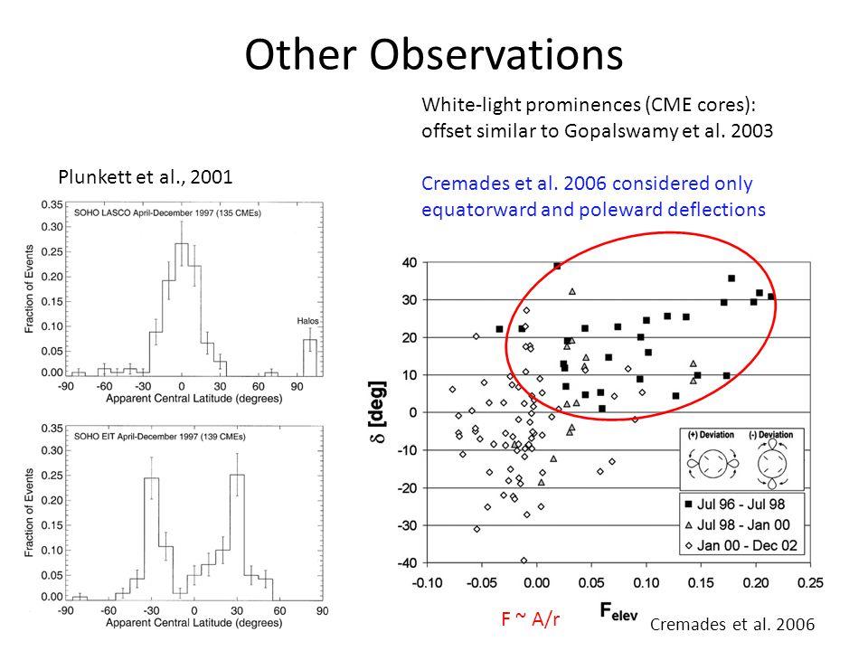 Other Observations Plunkett et al., 2001 F ~ A/r Cremades et al. 2006 White-light prominences (CME cores): offset similar to Gopalswamy et al. 2003 Cr