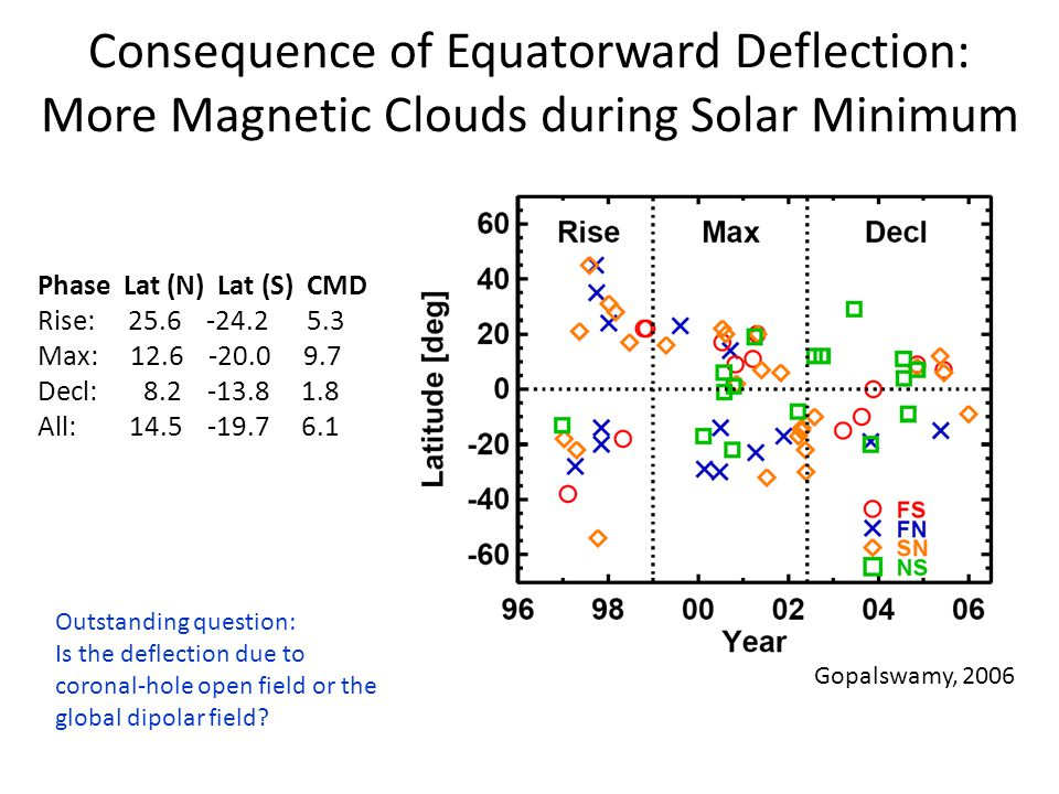 Consequence of Equatorward Deflection: More Magnetic Clouds during Solar Minimum Phase Lat (N) Lat (S) CMD Rise: 25.6 -24.2 5.3 Max: 12.6 -20.0 9.7 Decl: 8.2 -13.8 1.8 All: 14.5 -19.7 6.1 Gopalswamy, 2006 Outstanding question: Is the deflection due to coronal-hole open field or the global dipolar field