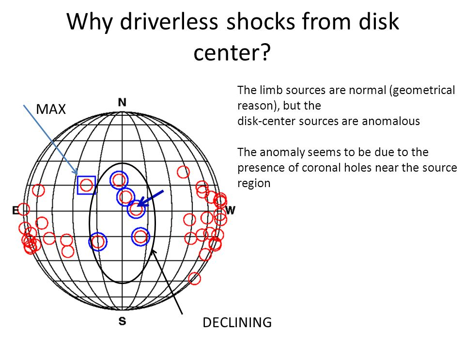 Why driverless shocks from disk center.