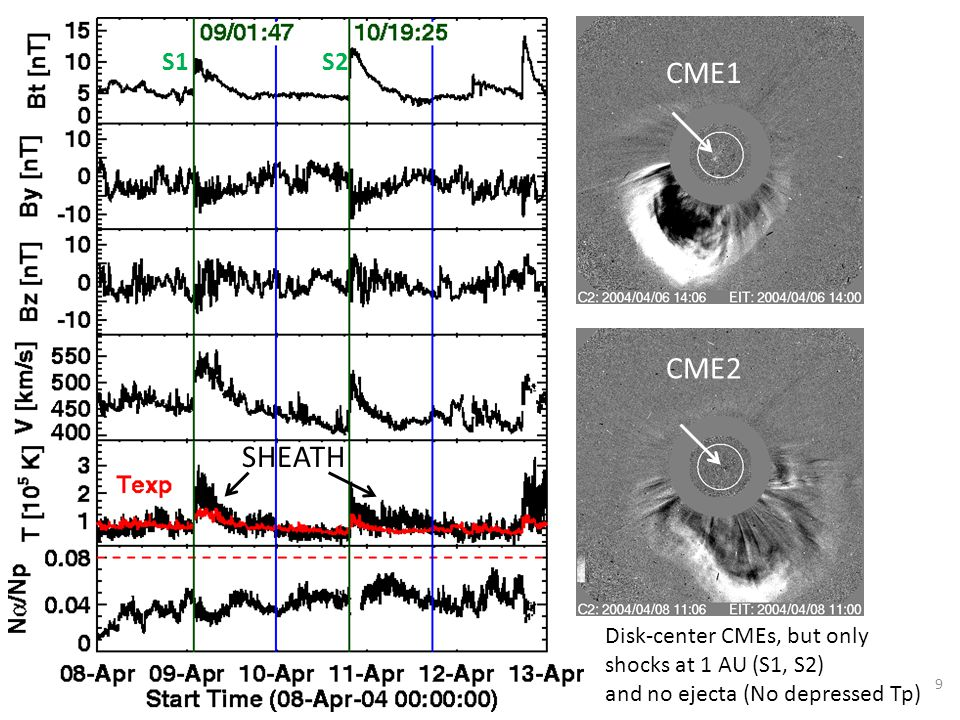 SHEATH S1S2 CME1 CME2 Disk-center CMEs, but only shocks at 1 AU (S1, S2) and no ejecta (No depressed Tp) 9