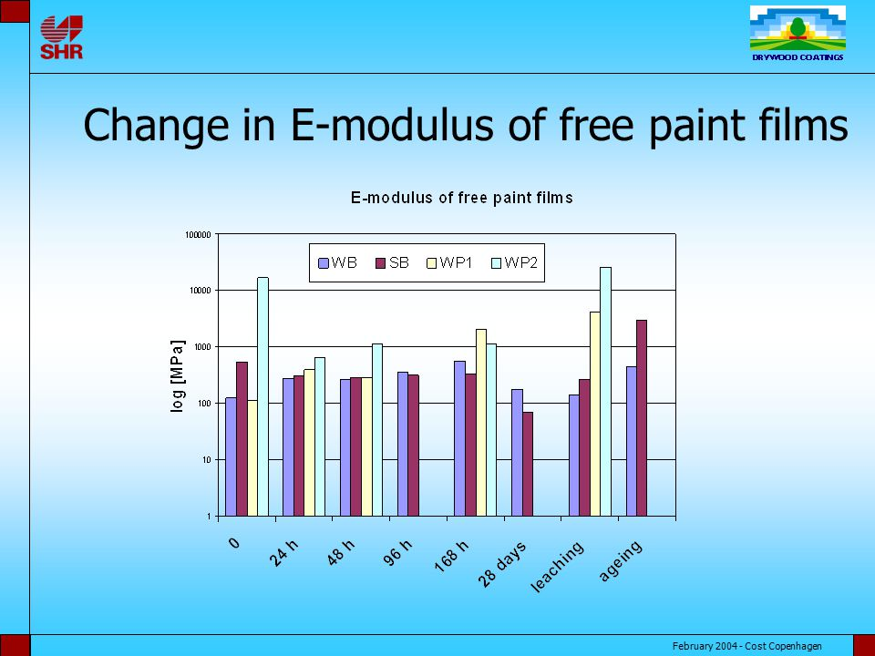 February 2004 - Cost Copenhagen Change in E-modulus of free paint films