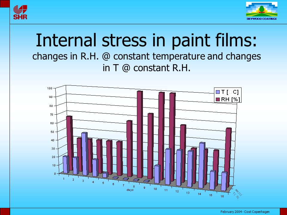 February 2004 - Cost Copenhagen Internal stress in paint films: changes in R.H.