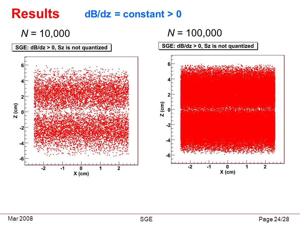 Page 24/28 Mar 2008 SGE Results N = 10,000 N = 100,000 dB/dz = constant > 0