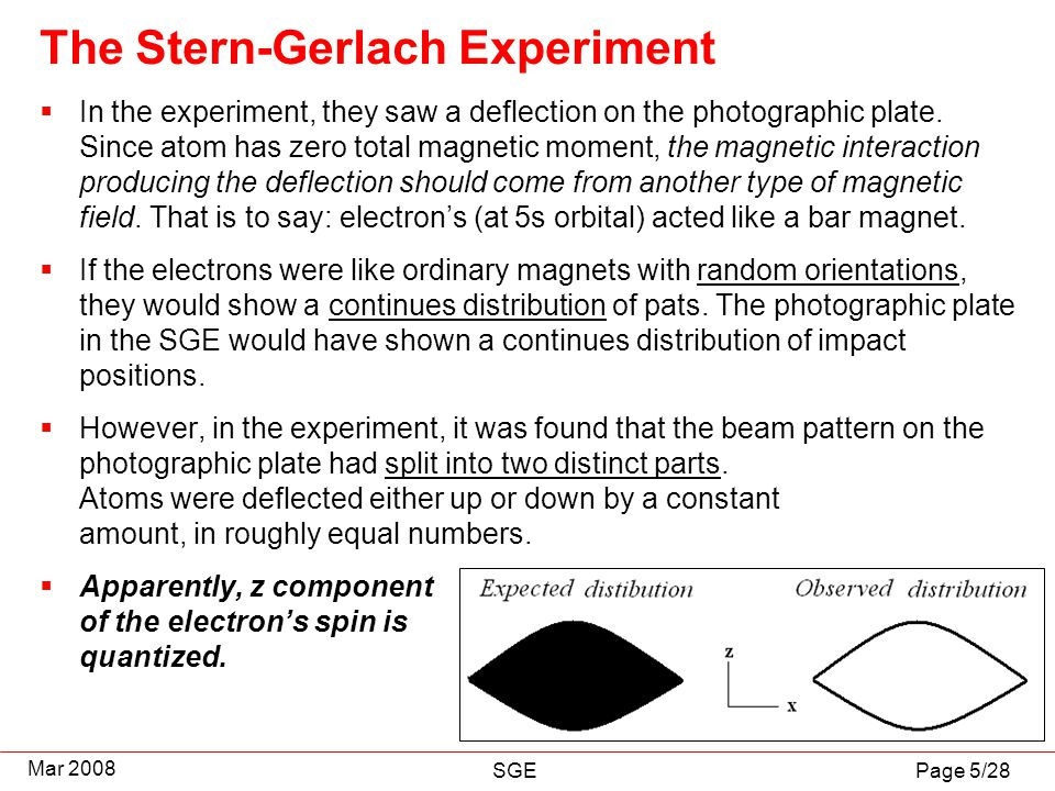 Page 5/28 Mar 2008 SGE The Stern-Gerlach Experiment  In the experiment, they saw a deflection on the photographic plate. Since atom has zero total ma