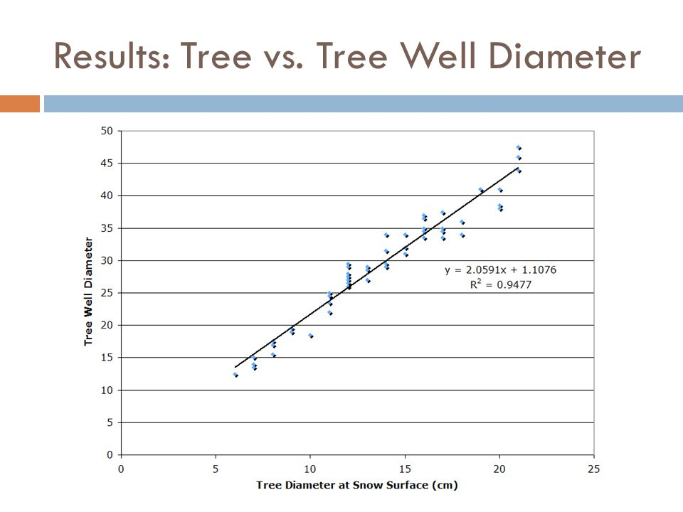 Results: Tree vs. Tree Well Diameter