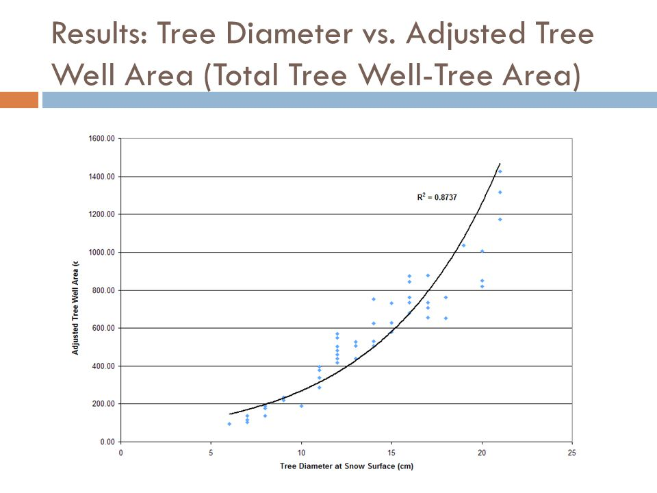 Results: Tree Diameter vs. Adjusted Tree Well Area (Total Tree Well-Tree Area)