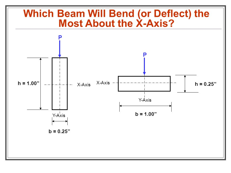 """Which Beam Will Bend (or Deflect) the Most About the X-Axis? h = 0.25"""" b = 1.00"""" Y-Axis X-Axis b = 0.25"""" h = 1.00"""" X-Axis Y-Axis P P"""