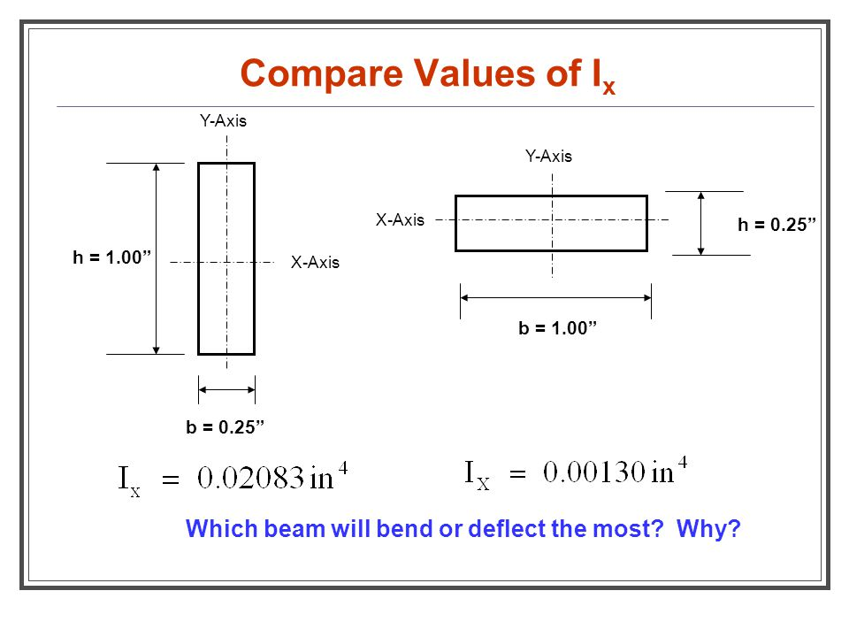 """Compare Values of I x b = 0.25"""" h = 1.00"""" X-Axis Y-Axis h = 0.25"""" b = 1.00"""" Y-Axis X-Axis Which beam will bend or deflect the most? Why?"""