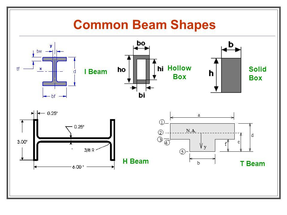 Common Beam Shapes I Beam Hollow Box Solid Box H Beam T Beam
