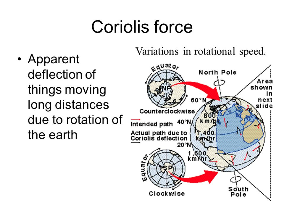 Coriolis force Apparent deflection of things moving long distances due to rotation of the earth Variations in rotational speed.
