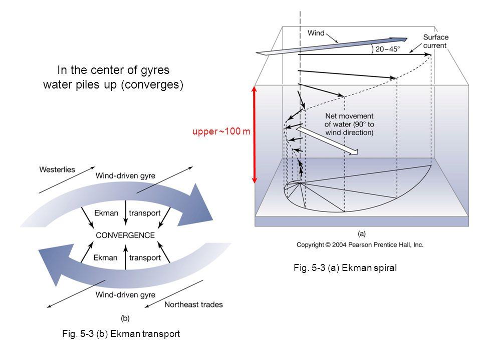 Fig. 5-3 (a) Ekman spiral upper ~100 m Fig.
