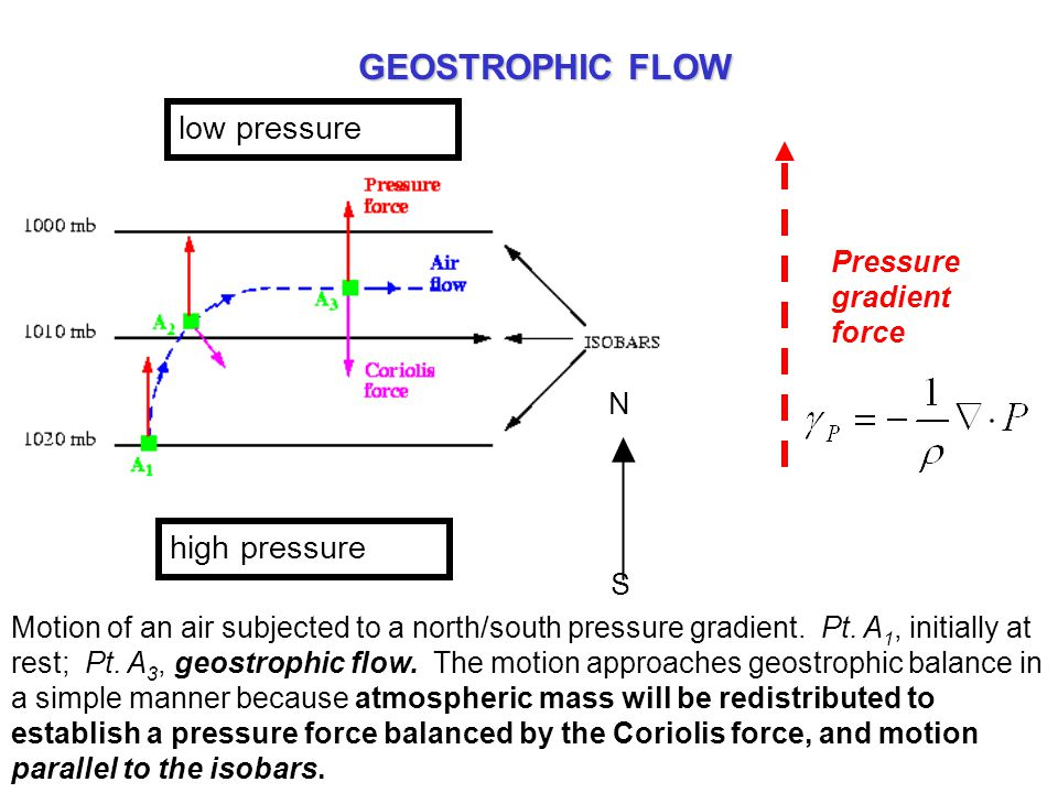 low pressure high pressure Pressure gradient force N S Motion of an air subjected to a north/south pressure gradient. Pt. A 1, initially at rest; Pt.