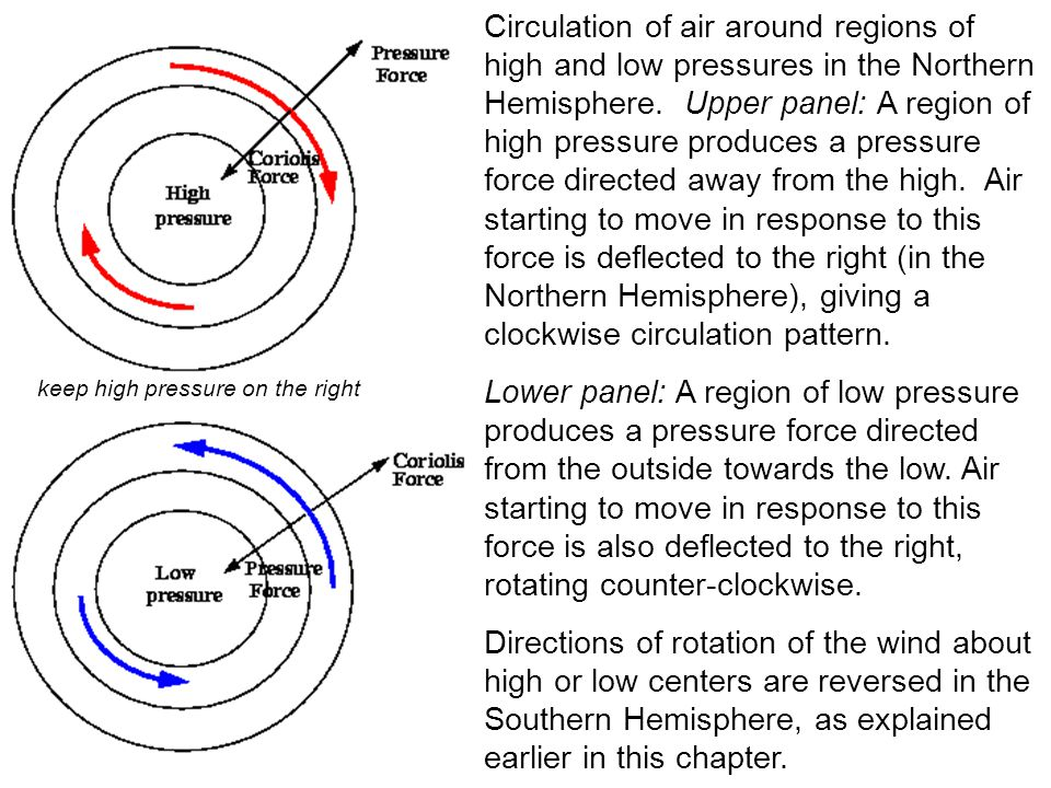 Circulation of air around regions of high and low pressures in the Northern Hemisphere. Upper panel: A region of high pressure produces a pressure for