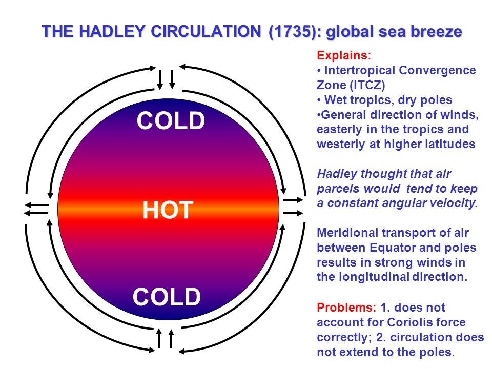 THE HADLEY CIRCULATION (1735): global sea breeze HOT COLD Explains: Intertropical Convergence Zone (ITCZ) Wet tropics, dry poles General direction of