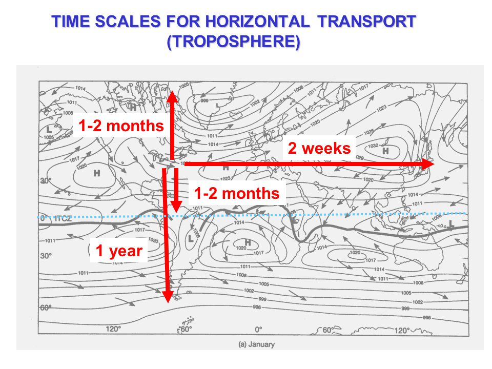TIME SCALES FOR HORIZONTAL TRANSPORT (TROPOSPHERE) 2 weeks 1-2 months 1 year