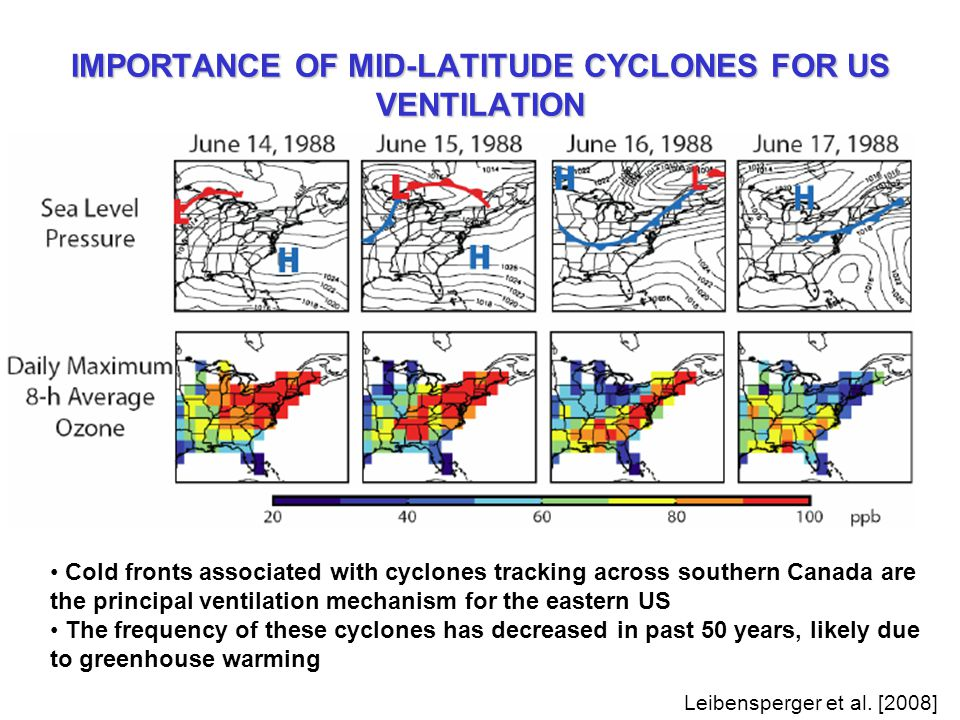 IMPORTANCE OF MID-LATITUDE CYCLONES FOR US VENTILATION Cold fronts associated with cyclones tracking across southern Canada are the principal ventilation mechanism for the eastern US The frequency of these cyclones has decreased in past 50 years, likely due to greenhouse warming Leibensperger et al.