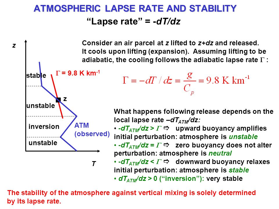 ATMOSPHERIC LAPSE RATE AND STABILITY T z  = 9.8 K km -1 Consider an air parcel at z lifted to z+dz and released.