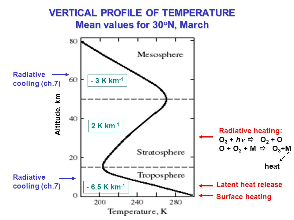 VERTICAL PROFILE OF TEMPERATURE Mean values for 30 o N, March Altitude, km Surface heating Latent heat release Radiative cooling (ch.7) - 6.5 K km -1