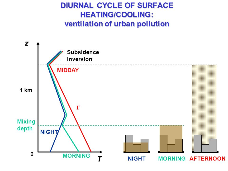 DIURNAL CYCLE OF SURFACE HEATING/COOLING: ventilation of urban pollution z T 0 1 km MIDDAY NIGHT MORNING Mixing depth Subsidence inversion NIGHTMORNIN