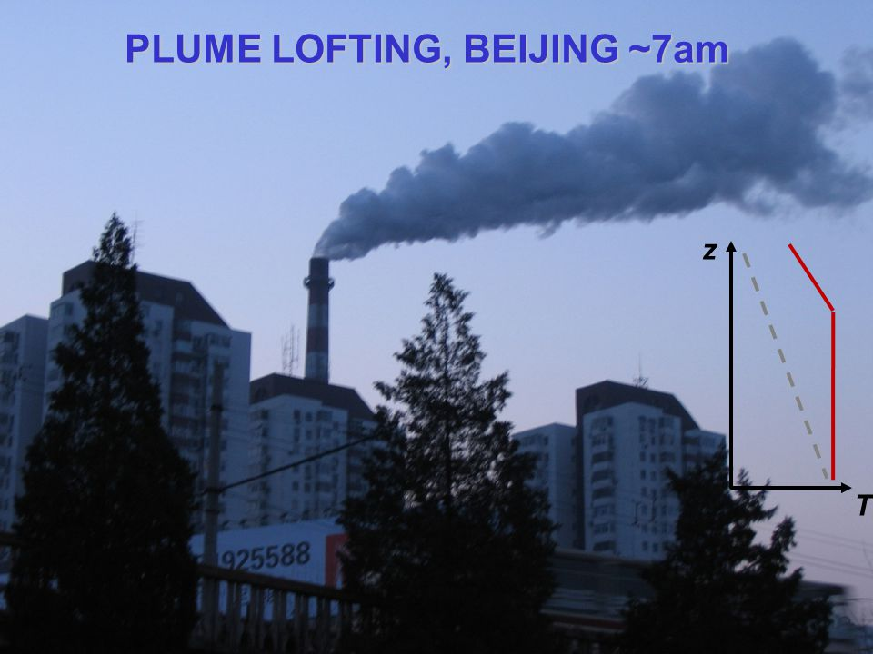 PLUME LOFTING, BEIJING ~7am z T