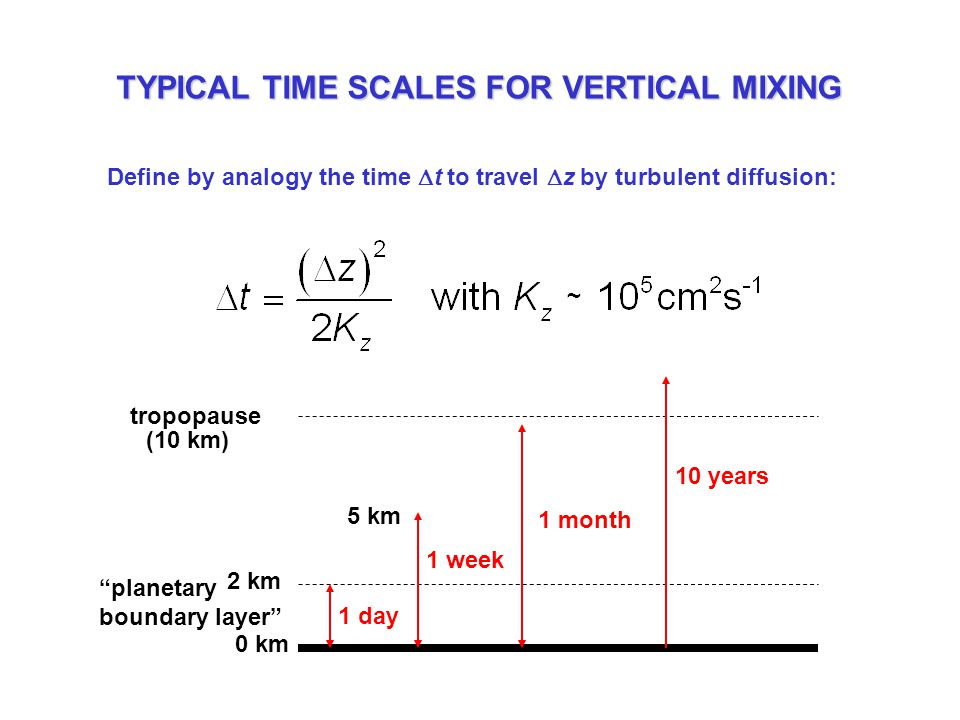 TYPICAL TIME SCALES FOR VERTICAL MIXING Define by analogy the time  t to travel  z by turbulent diffusion: 0 km 2 km 1 day planetary boundary layer tropopause 5 km (10 km) 1 week 1 month 10 years ~
