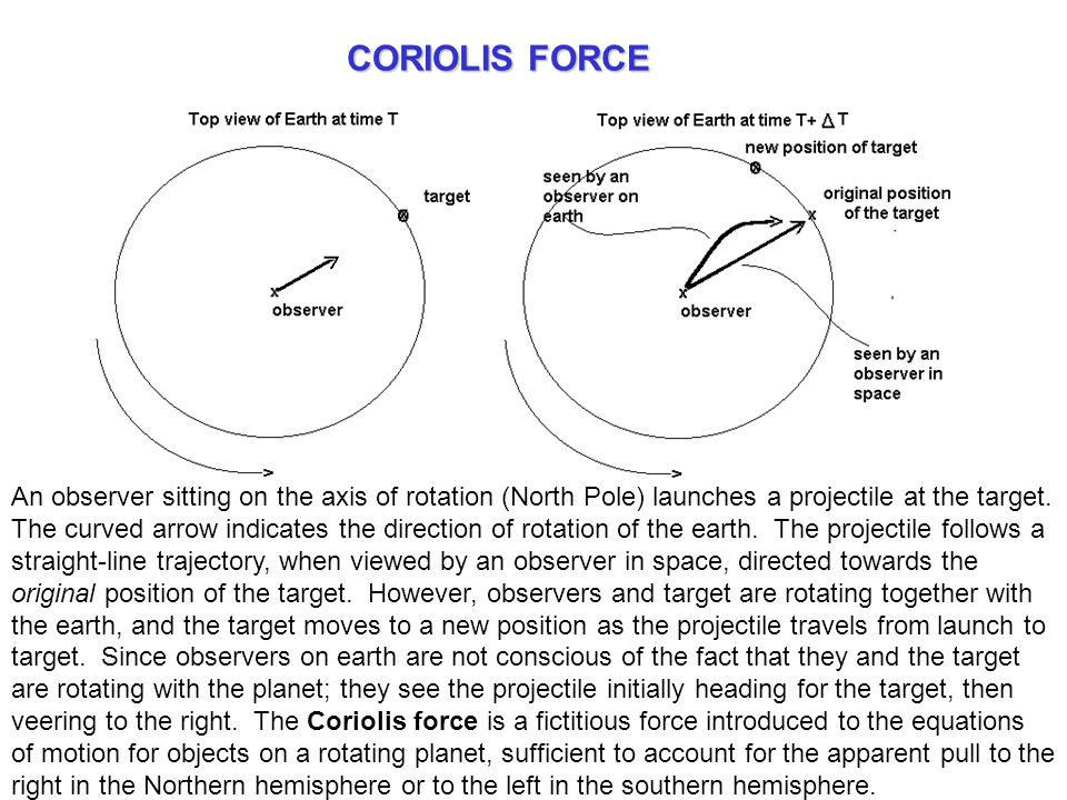 An observer sitting on the axis of rotation (North Pole) launches a projectile at the target.