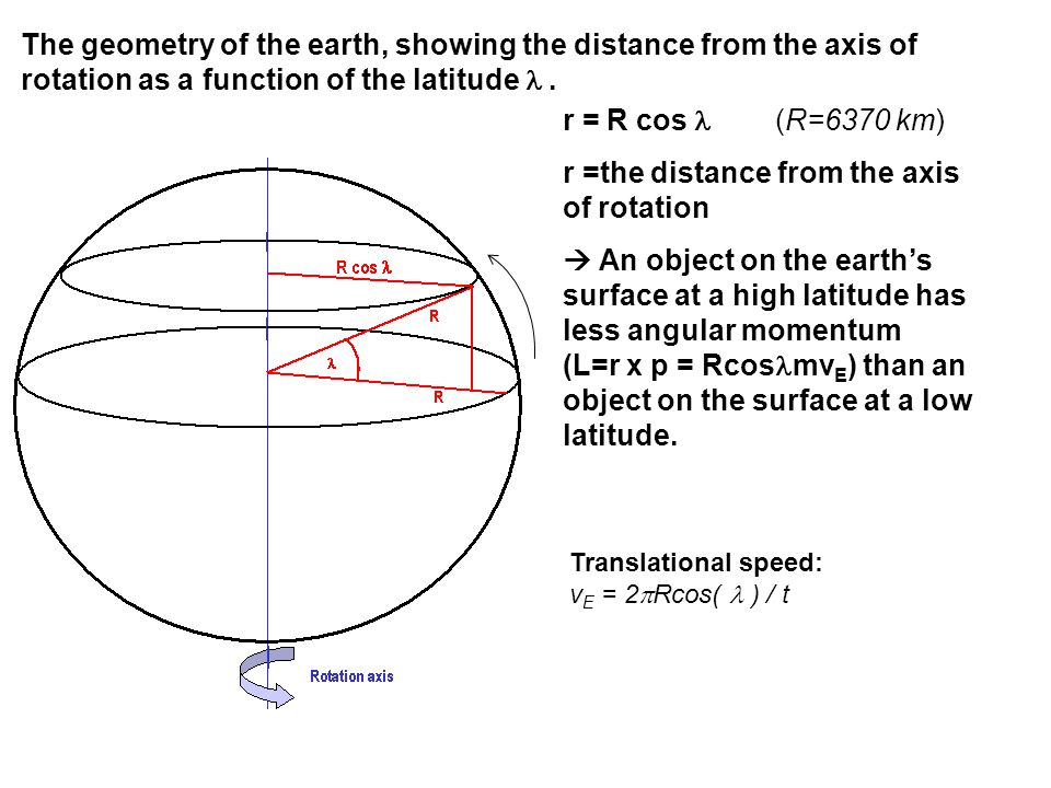 The geometry of the earth, showing the distance from the axis of rotation as a function of the latitude. r = R cos (R=6370 km) r =the distance from th
