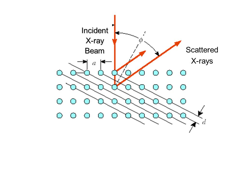 IncidentX-rayBeam Scattered X-rays