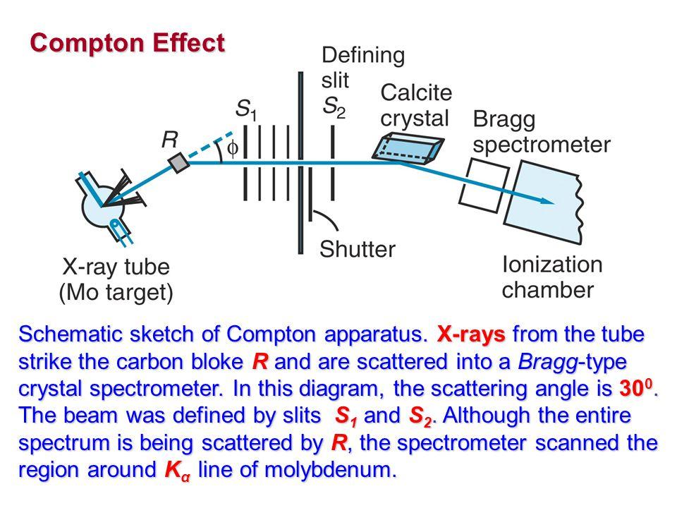 Schematic sketch of Compton apparatus.