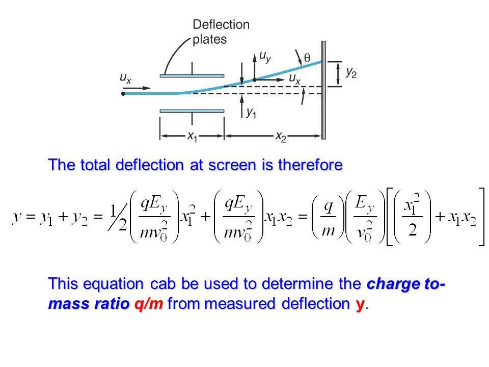 The total deflection at screen is therefore This equation cab be used to determine the charge to- mass ratio q/m from measured deflection y.