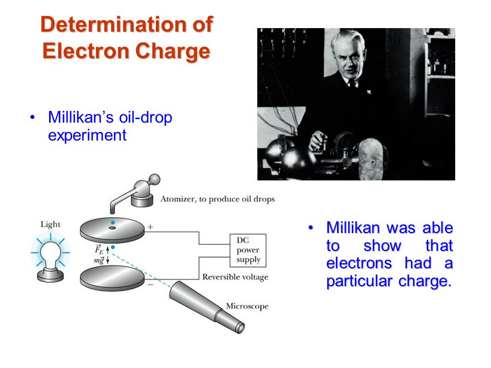 Millikan's oil-drop experiment Determination of Electron Charge Robert Andrews Millikan (1868 – 1953) Millikan was able to show that electrons had a particular charge.Millikan was able to show that electrons had a particular charge.