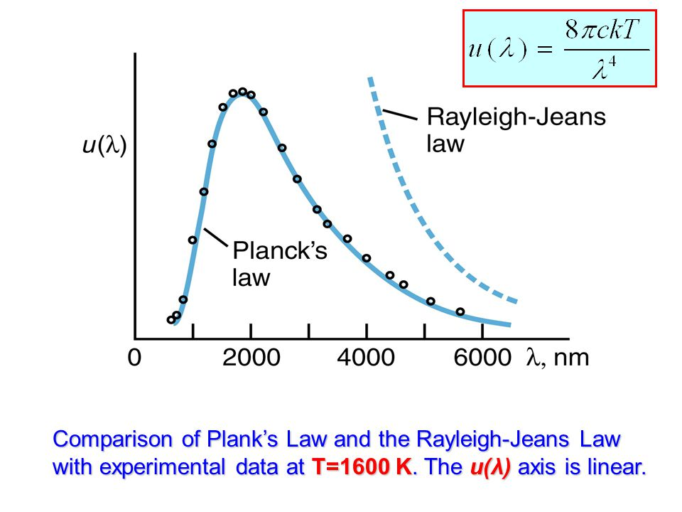 Comparison of Plank's Law and the Rayleigh-Jeans Law with experimental data at T=1600 K. The u(λ) axis is linear.