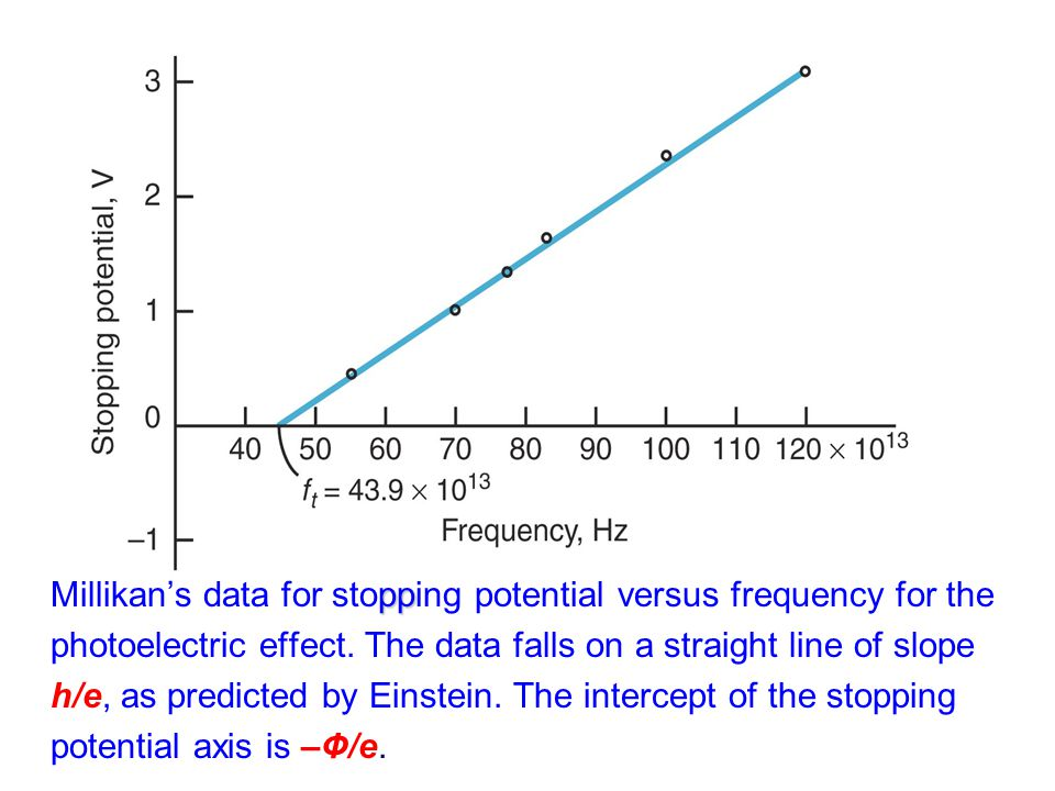 pp Millikan's data for stopping potential versus frequency for the photoelectric effect. The data falls on a straight line of slope h/e, as predicted