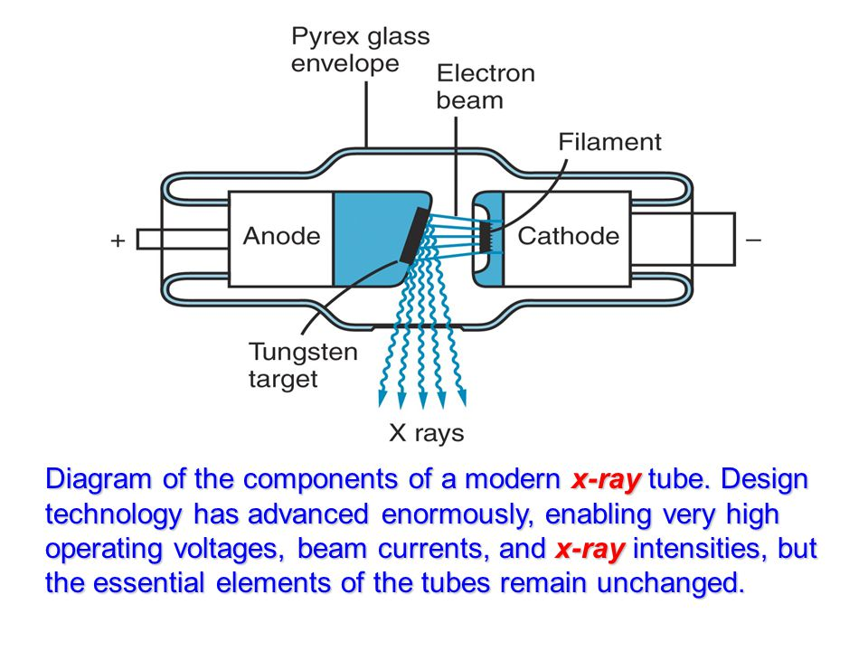 Diagram of the components of a modern x-ray tube.