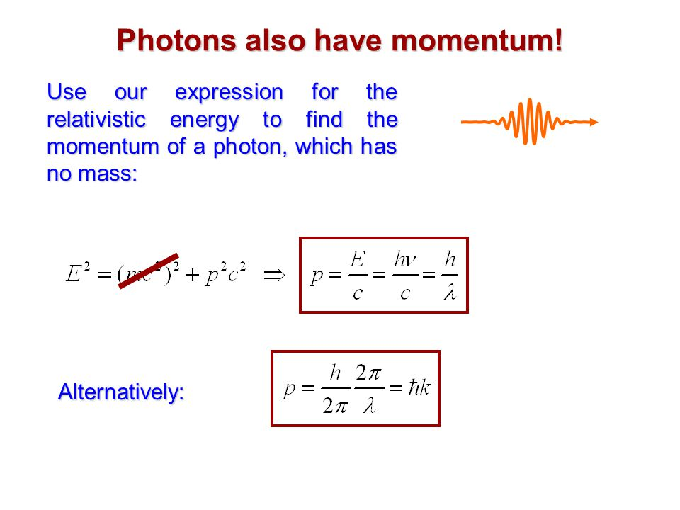Photons also have momentum.