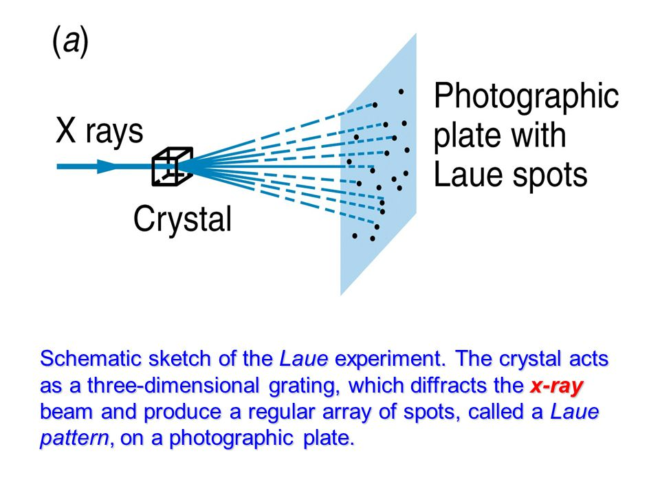 Schematic sketch of the Laue experiment. The crystal acts as a three-dimensional grating, which diffracts the x-ray beam and produce a regular array o