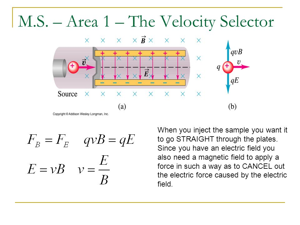 M.S. – Area 1 – The Velocity Selector When you inject the sample you want it to go STRAIGHT through the plates. Since you have an electric field you a