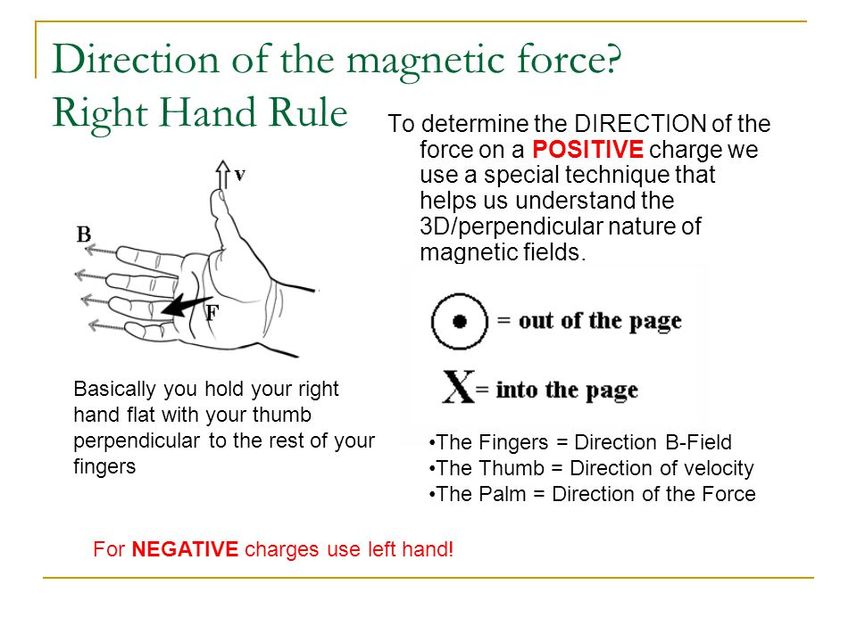 Direction of the magnetic force.