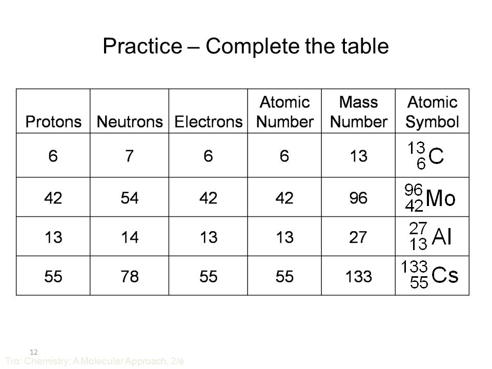 Practice – Complete the table 11 Tro: Chemistry: A Molecular Approach, 2/e