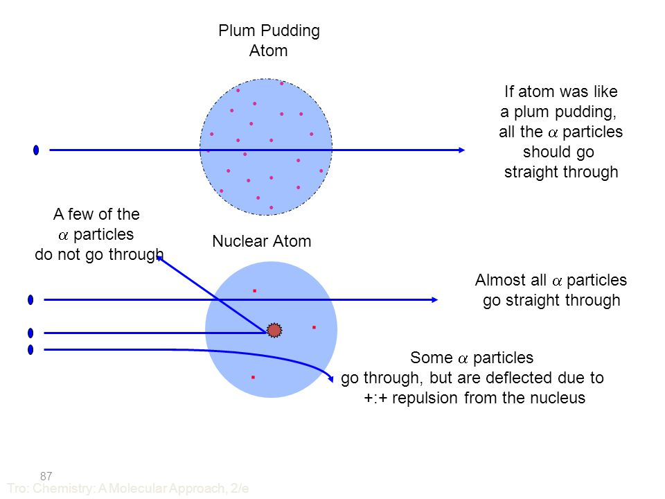 Rutherford ' s Conclusions Atom mostly empty space –because almost all the particles went straight through Atom contains a dense particle that is small in volume compared to the atom but large in mass –because of the few particles that bounced back This dense particle is positively charged –because of the large deflections of some of the particles 86 Tro: Chemistry: A Molecular Approach, 2/e