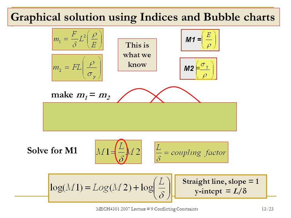 MECH4301 2007 Lecture # 9 Conflicting Constraints 13/23 Graphical solution using Indices and Bubble charts M2 = M1 = make m 1 = m 2 Solve for M1 Strai