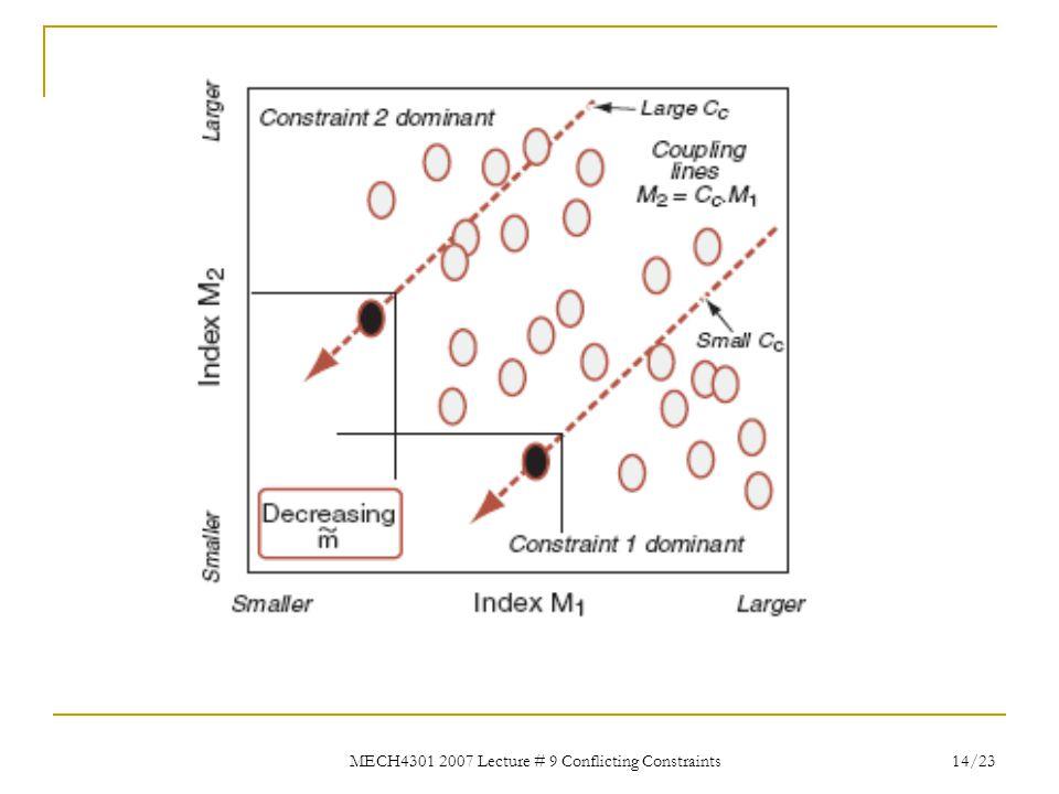 MECH4301 2007 Lecture # 9 Conflicting Constraints 14/23