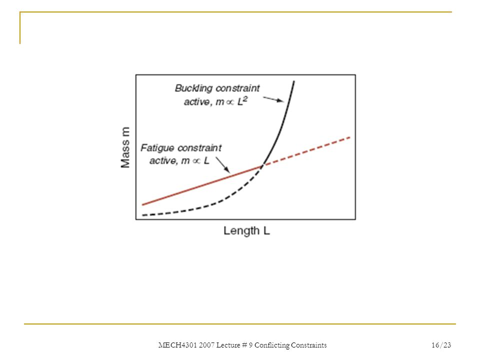 MECH4301 2007 Lecture # 9 Conflicting Constraints 16/23