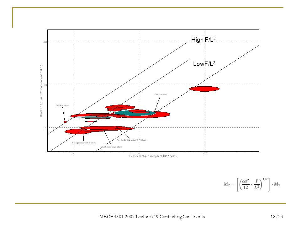 MECH4301 2007 Lecture # 9 Conflicting Constraints 18/23 High F/L 2 LowF/L 2