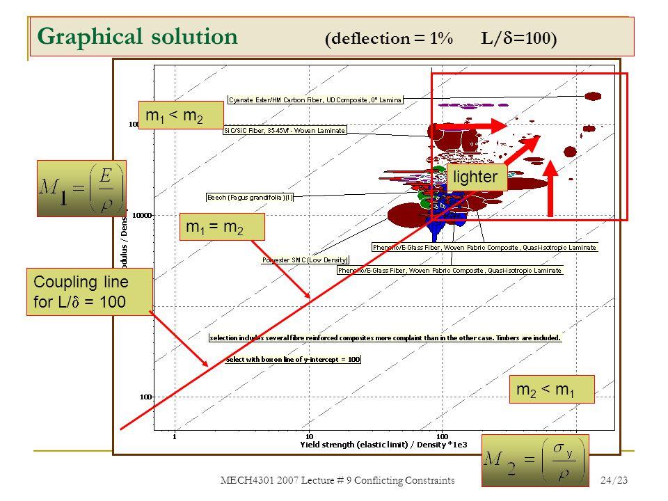 MECH4301 2007 Lecture # 9 Conflicting Constraints 24/23 Graphical solution (deflection = 1% L/  =100) Coupling line for L/  = 100 m 1 = m 2 m 2 < m