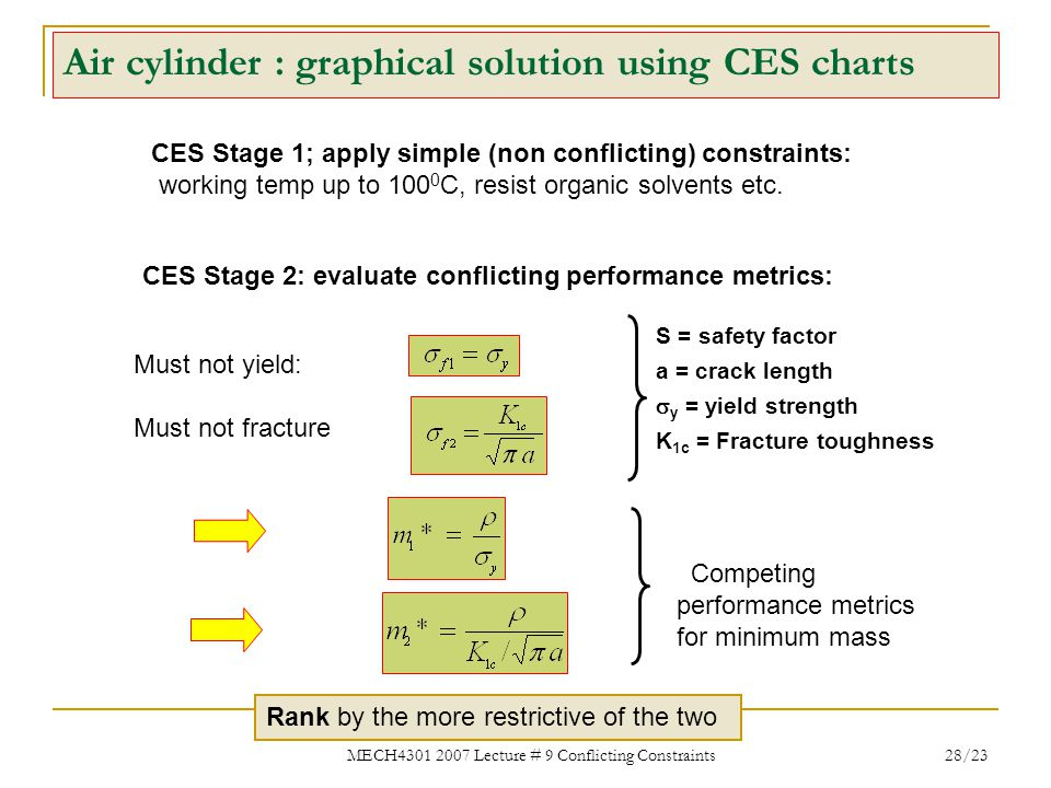 MECH4301 2007 Lecture # 9 Conflicting Constraints 28/23 Air cylinder : graphical solution using CES charts CES Stage 1; apply simple (non conflicting)
