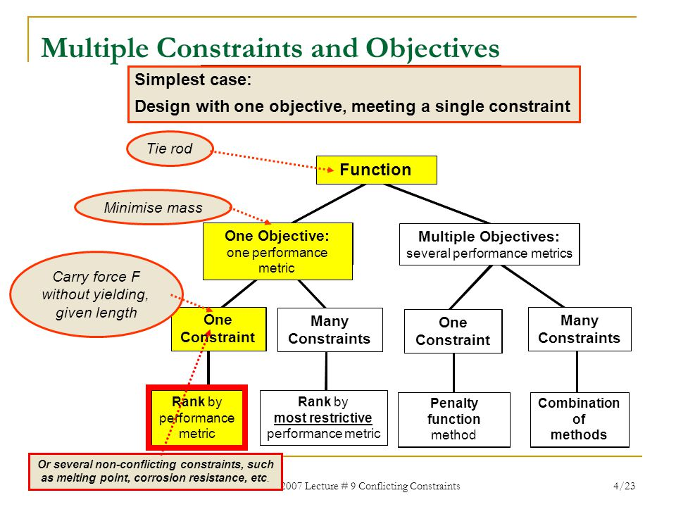 MECH4301 2007 Lecture # 9 Conflicting Constraints 4/23 Multiple Constraints and Objectives Design with multiple constraints Design with multiple objec