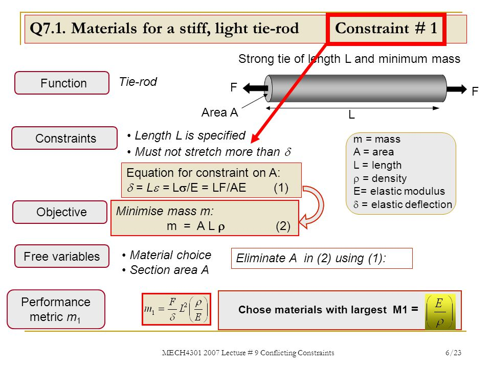 MECH4301 2007 Lecture # 9 Conflicting Constraints 17/23