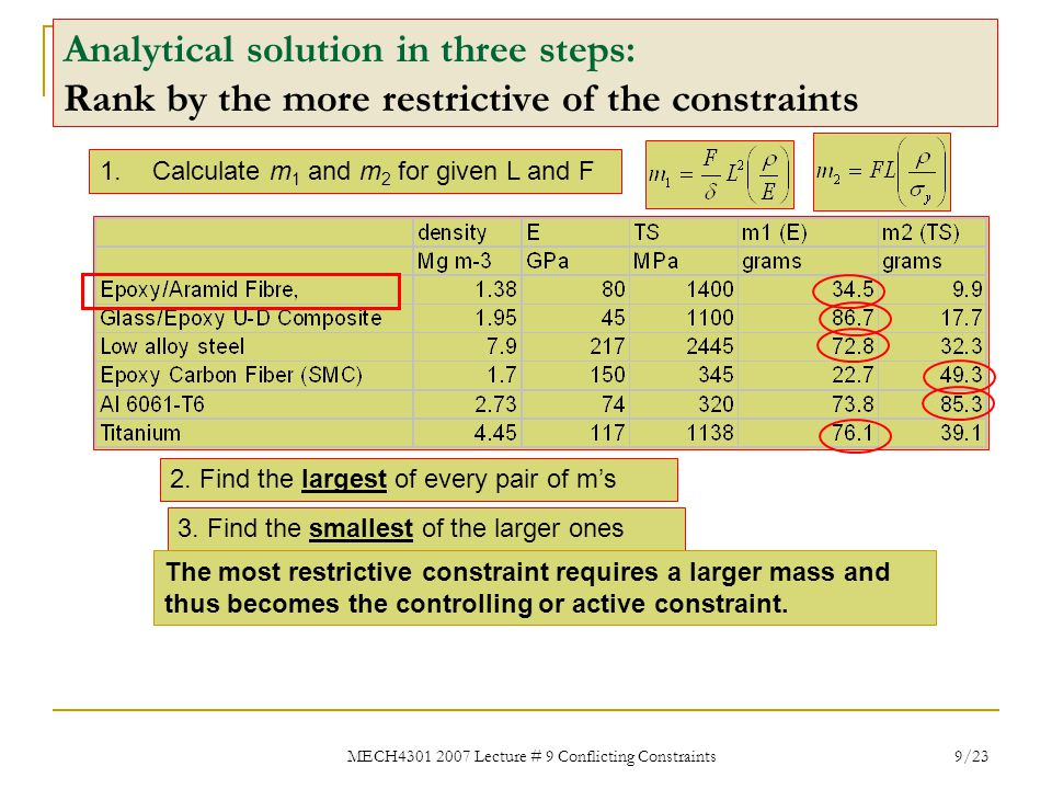 MECH4301 2007 Lecture # 9 Conflicting Constraints 10/23 Graphical version of the analytical solution (for Aluminium) masslength  y constraint active (heavier) E constraint active (heavier ) (long rod stretches too much)  /L= 1%: Strength constraint always active Solution for  /L= 1% Less demanding E constraint => thinner rod